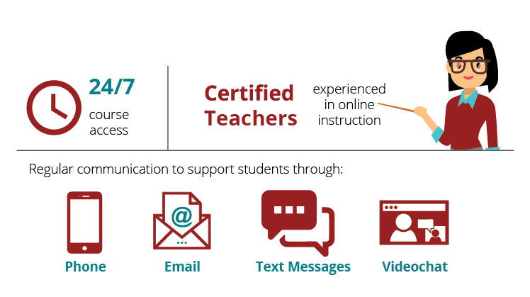 Edmentum's EdOptions Academy offers students 24/7 access to online learning with the support of certified teachers available via phone, email, text, and videochat.